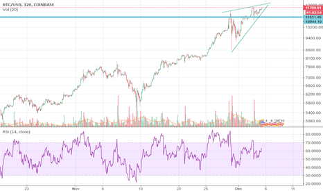BTCUSD: it's time for btc to take rest