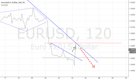 EURUSD: JBI Analysis: EURUSD 24/7/2014