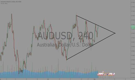 AUDUSD: Triangle