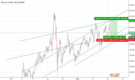 XMRUSD: Monero XMR Ascending Wedge