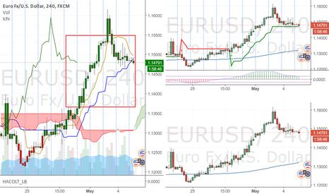 EURUSD: EU Long (what else)