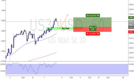 US30USD: Long Dow