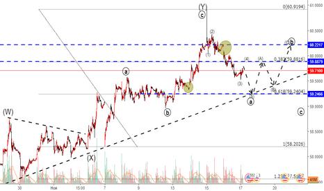 USDRUB_TOM: Прогноз USD/RUB
