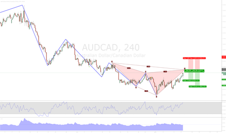 AUDCAD: AUDCAD 4H Bearish Cypher