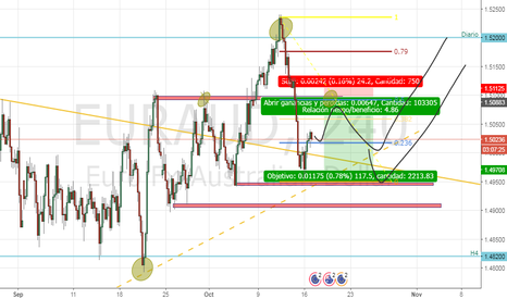EURAUD: EURAUD, Sell Limit Intradia