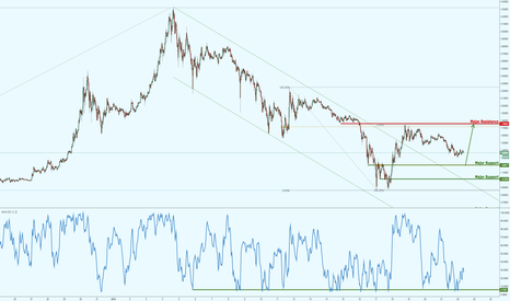 XRPUSD: Ripple bounced perfectly as forecasted, prepare for bounce again