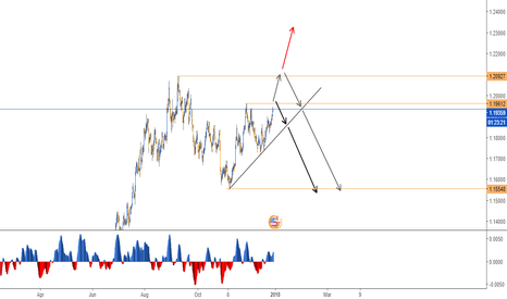 EURUSD: SELL IN THE EURO - 4H CHART