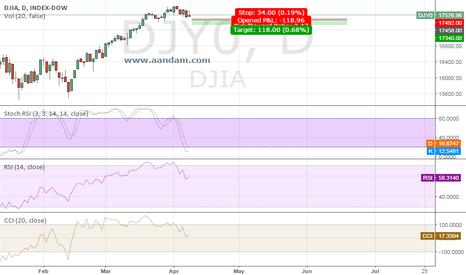 DJI: DJIA SHORT