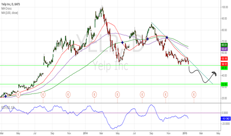 YELP: Yelp at LT support, down we go???  I think so.