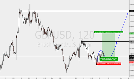 GBPUSD: GU trade