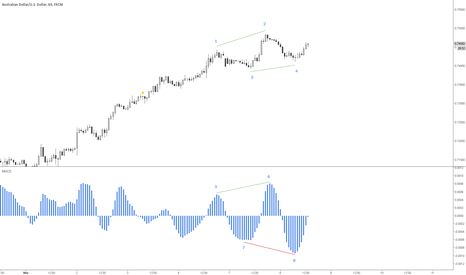 AUDUSD: zTheory: Hidden divergence with MACD. A real-time example.