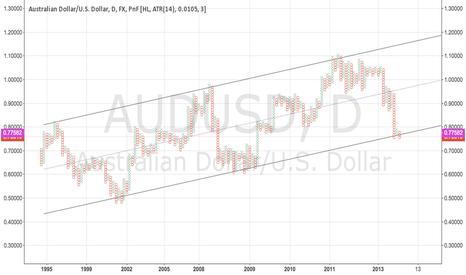 AUDUSD: Australian dollar on the way up