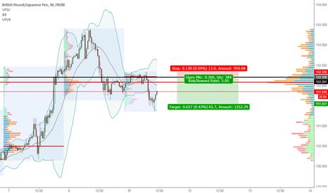 GBPJPY: GBPJPY short idea intraday trading