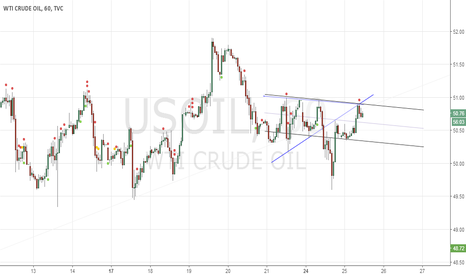 USOIL: Waiting for Sellers to come in & Take Control