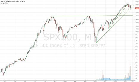 SPX500: S&P going to 1550