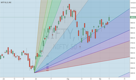 NIFTY: Nifty Bullish