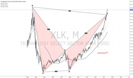 XLK: This Bat is still in focus