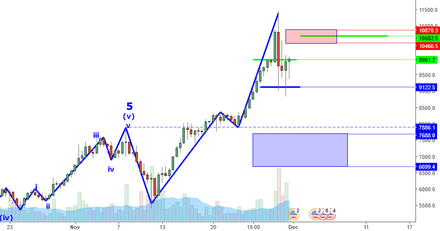 BTCUSD Perspective And Levels: Looks Like 8Ks before 12Ks?
