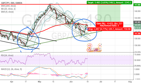 GBPJPY: TCP?
