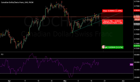 CADCHF: Sell the breakout
