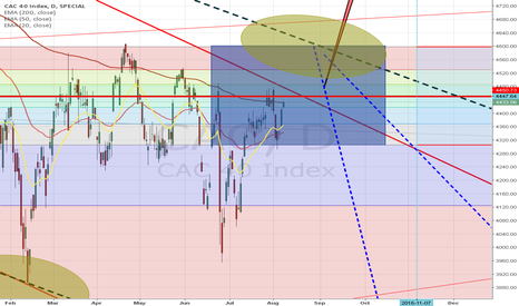 CAC: How to know when stuff are rigged ? NFP, indices, gold price ...