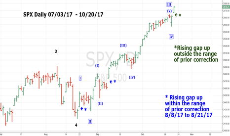SPX: SPX Gap Up - Signature of a Top