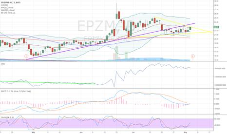 EPZM: on watch
