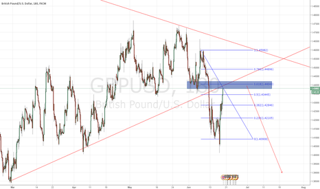 GBPUSD: GBPUSD SHORT, the problem is the brexit