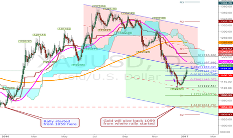 XAUUSD: Changing Trend, SHORT gold for target 1059 exit ...