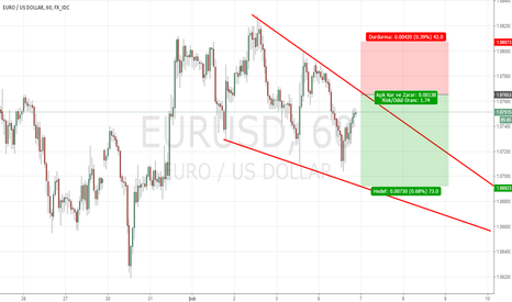 EURUSD: EURUSD SATIŞ FIRSATI
