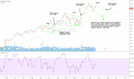 AAPL: Waiting for perfect entry before ER.