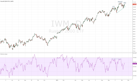 IWM: Smallcap H&S top?