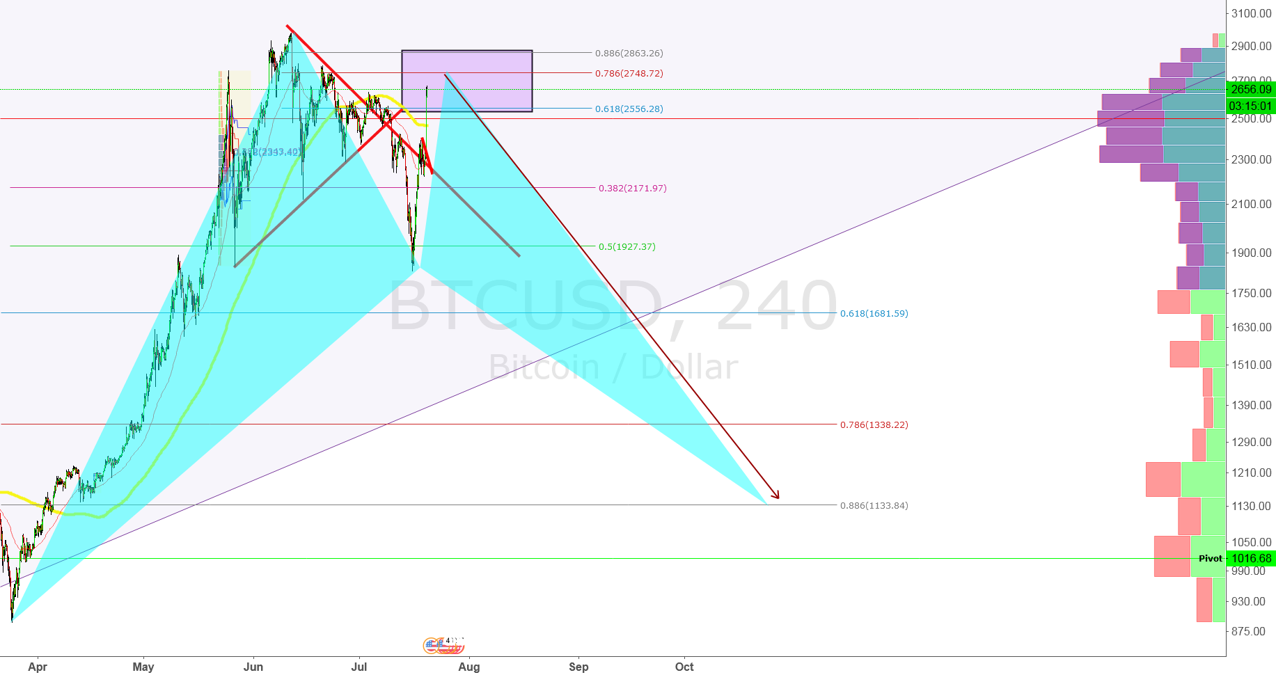 BTC USD - GET READY TO SELL