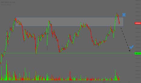 MRF: MRF - Fake Breakout   Range ?