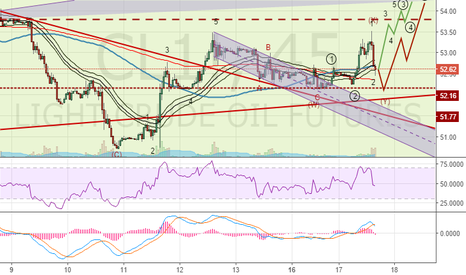 CL1!: CrudeOil (CL): Continue looking for uptrend
