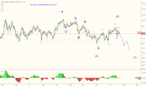 DXY: DXY forecasting with Elliott wave / Hennessy wave