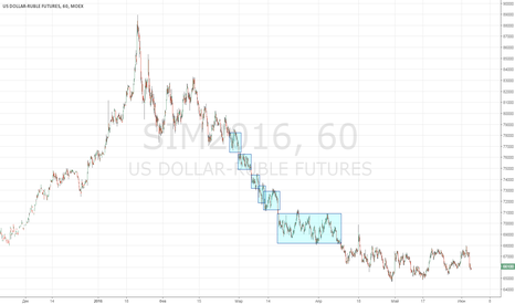 SIM2016: Рбуль доллар