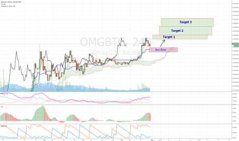 OMGBTC: OMG/BTC increase
