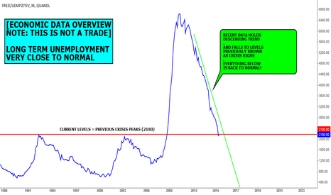 FRED/UEMP27OV: DATA VIEW (NOT A FORECAST): LONG TERM UNEMPLOYMENT CLOSE TO NORM