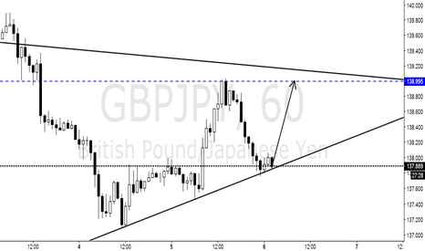 GBPJPY: One hour operation