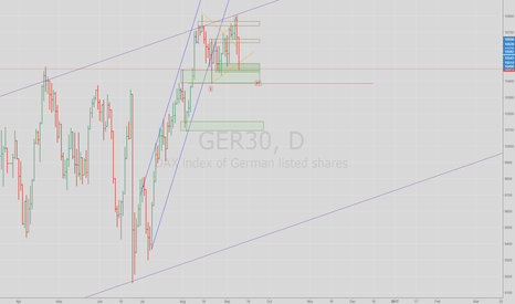 GER30: 1-2-3 Set Up in Dax Daily - Bearish move on a horizon?