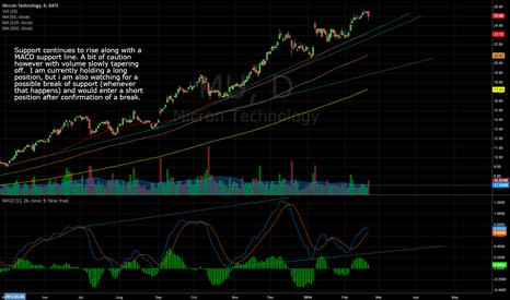 MU: MU still showing strength into upward slope