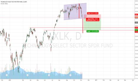 XLK: xlk