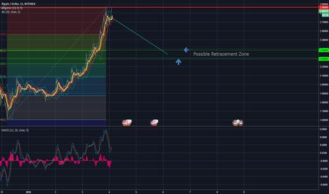 XRPUSD:  Shortterm Short Opportunity - Fib Level reached for retrace!