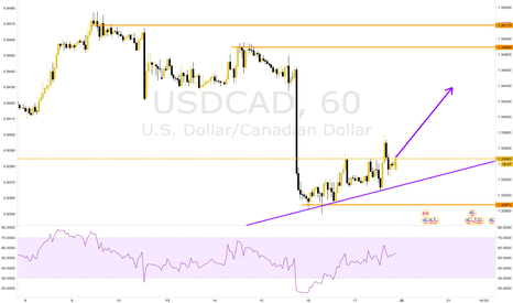 USDCAD: A little long trade