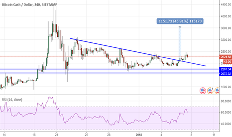 BCHUSD: BCH sort de son triangle