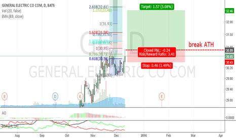 GE: GE_break out ATH_Bullish
