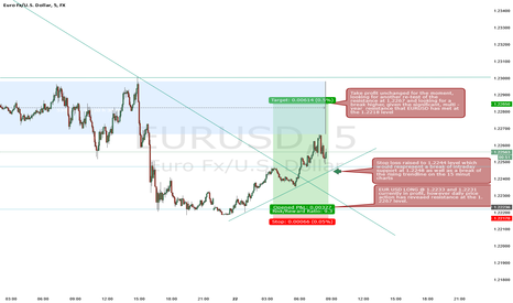EURUSD: Current Position in EUR/USD
