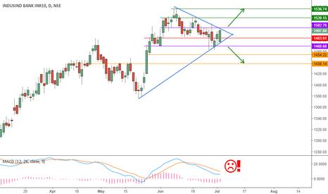 INDUSINDBK: Symmetric Triangle on IndusInd Bank