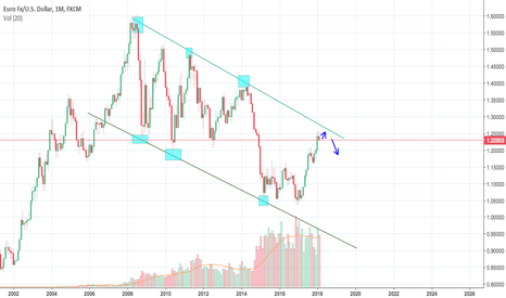 EURUSD: EUR/USD M1 outlook